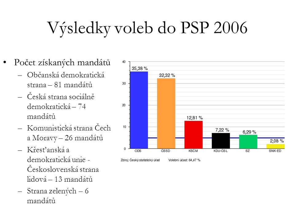 Výsledky voleb do PSP 2006 Počet získaných mandátů