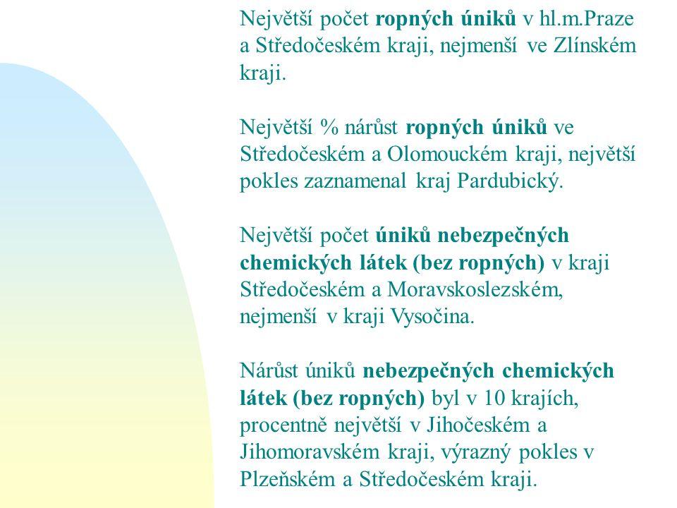 Největší počet ropných úniků v hl. m