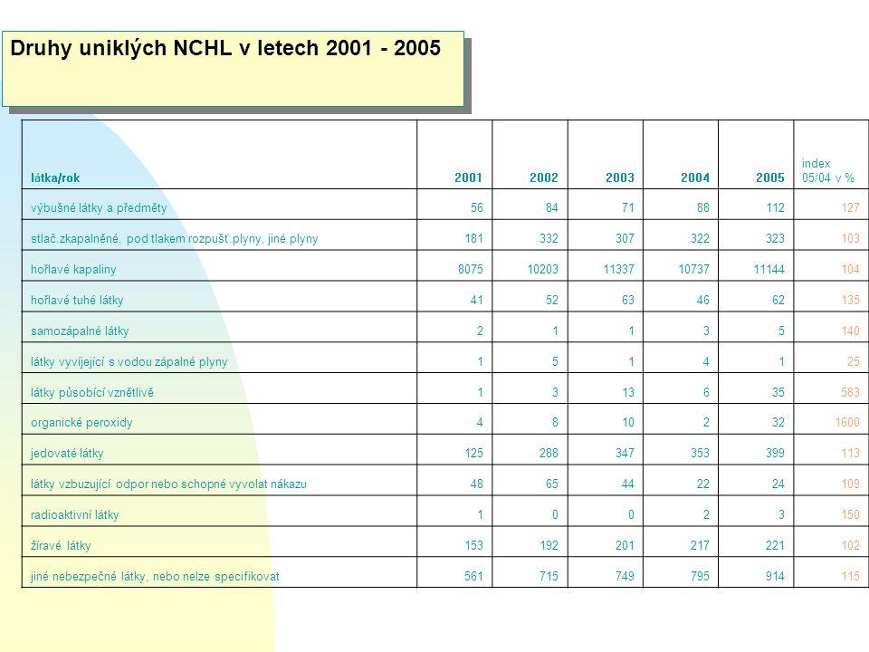 Druhy uniklých NCHL v letech 2001 - 2005