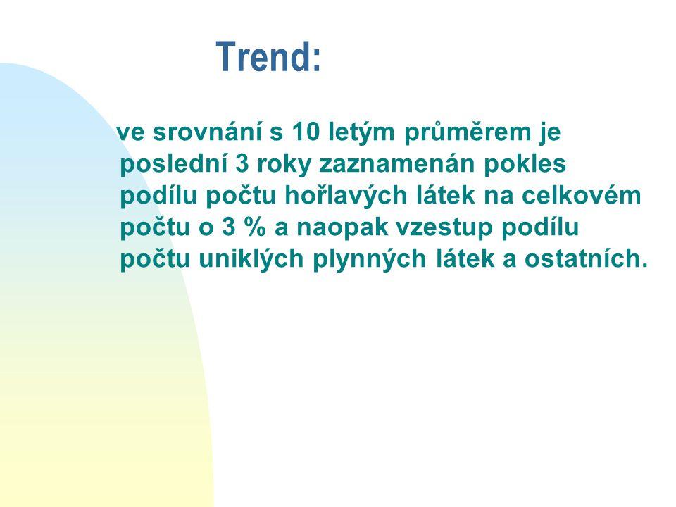 Trend:
