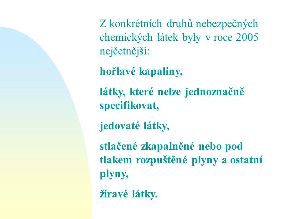 Z konkrétních druhů nebezpečných chemických látek byly v roce 2005 nejčetnější: