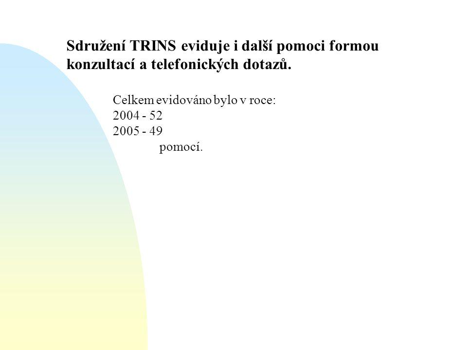Sdružení TRINS eviduje i další pomoci formou konzultací a telefonických dotazů.