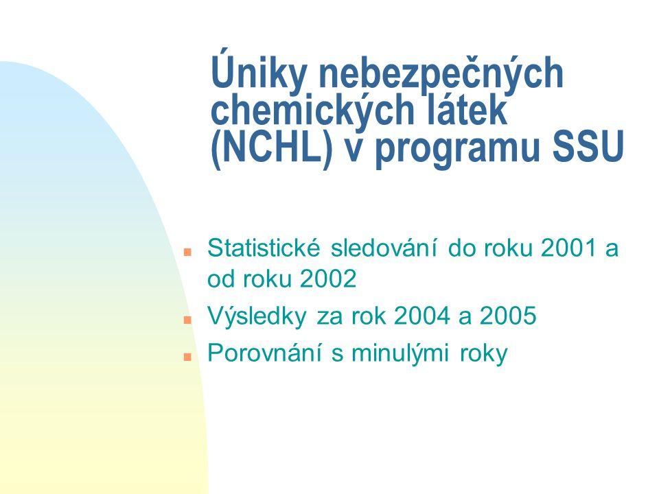 Úniky nebezpečných chemických látek (NCHL) v programu SSU