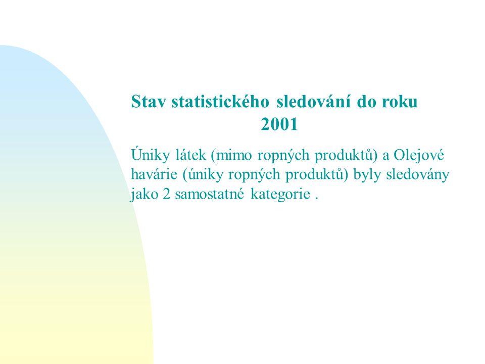 Stav statistického sledování do roku 2001