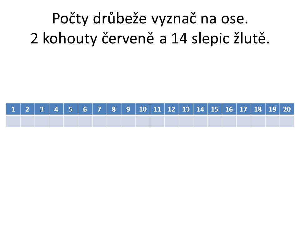 Počty drůbeže vyznač na ose. 2 kohouty červeně a 14 slepic žlutě.
