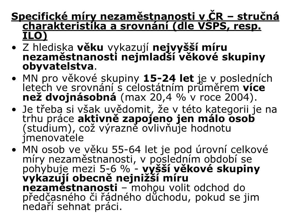 Specifické míry nezaměstnanosti v ČR – stručná charakteristika a srovnání (dle VŠPS, resp. ILO)