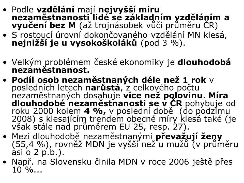 Podle vzdělání mají nejvyšší míru nezaměstnanosti lidé se základním vzděláním a vyučení bez M (až trojnásobek vůči průměru ČR)