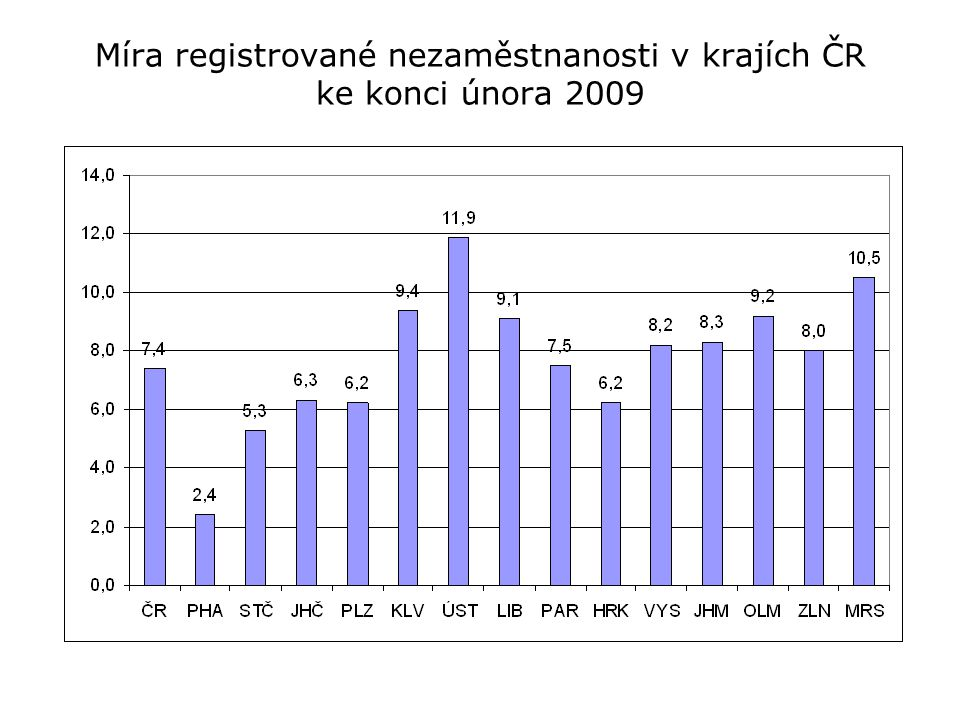 Míra registrované nezaměstnanosti v krajích ČR ke konci února 2009