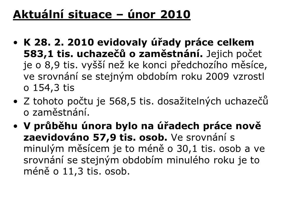 Aktuální situace – únor 2010