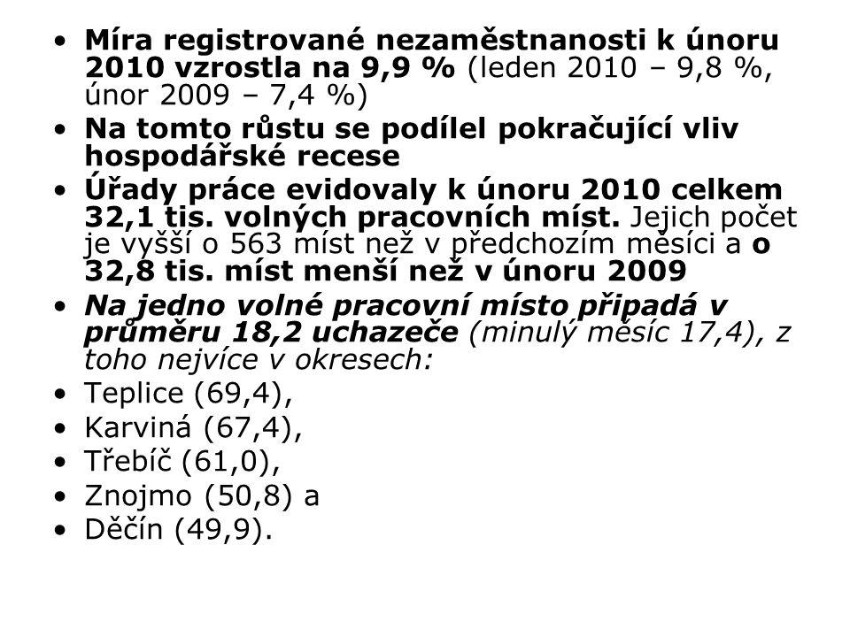 Míra registrované nezaměstnanosti k únoru 2010 vzrostla na 9,9 % (leden 2010 – 9,8 %, únor 2009 – 7,4 %)
