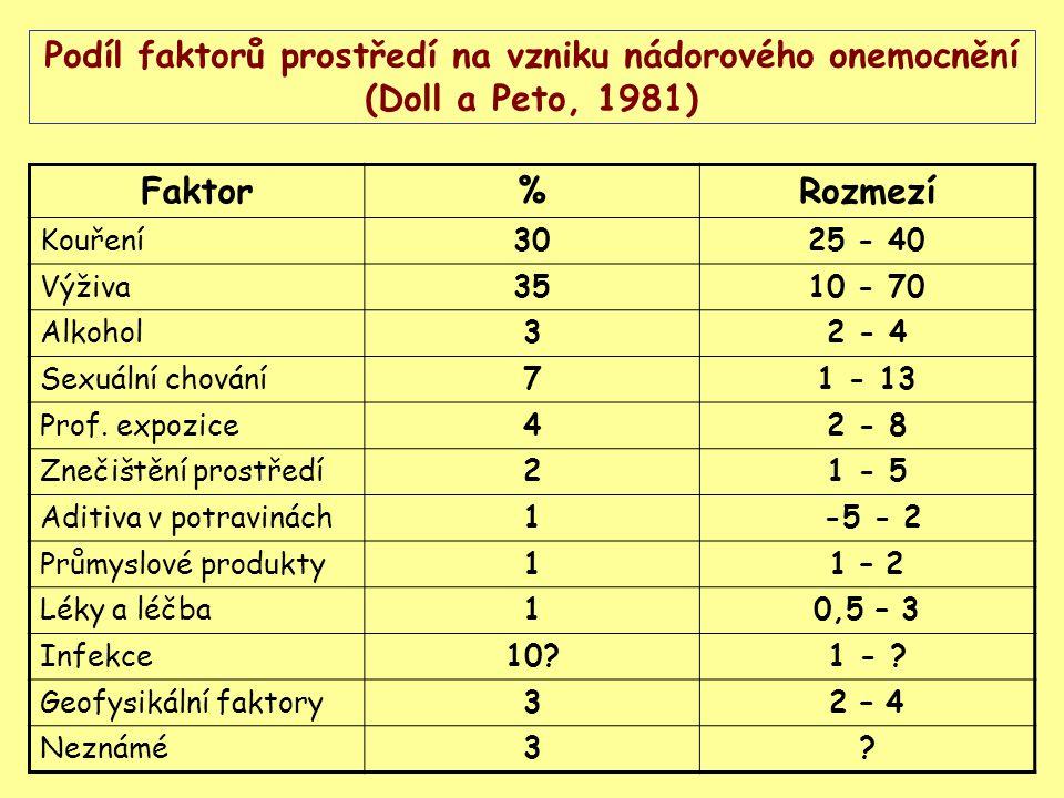 Podíl faktorů prostředí na vzniku nádorového onemocnění (Doll a Peto, 1981)