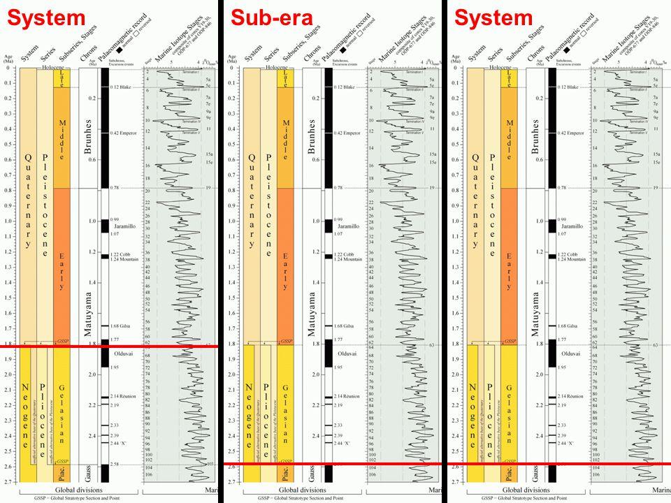 Sub-era System System