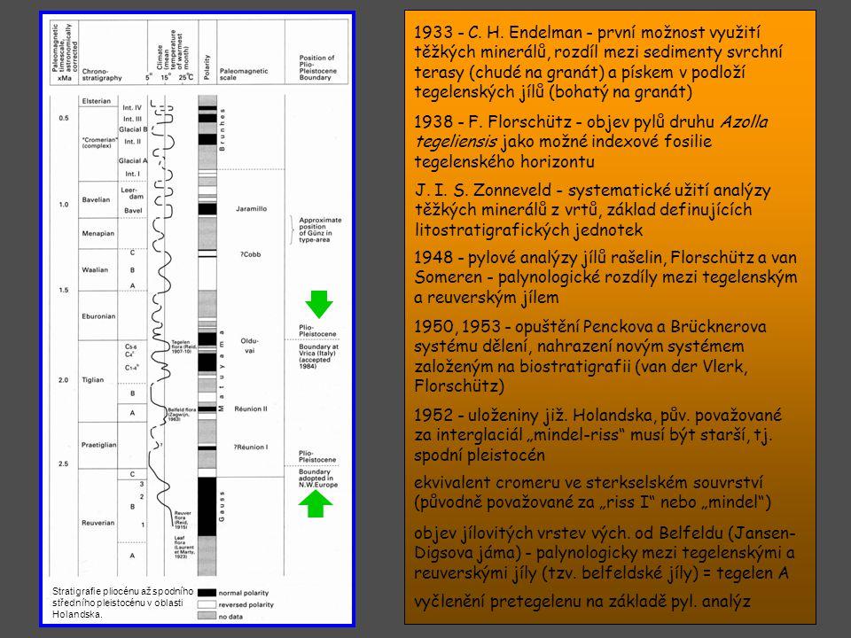vyčlenění pretegelenu na základě pyl. analýz