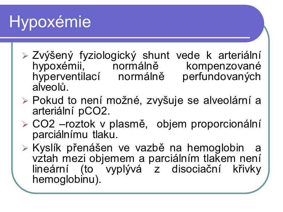 Hypoxémie Zvýšený fyziologický shunt vede k arteriální hypoxémii, normálně kompenzované hyperventilací normálně perfundovaných alveolů.