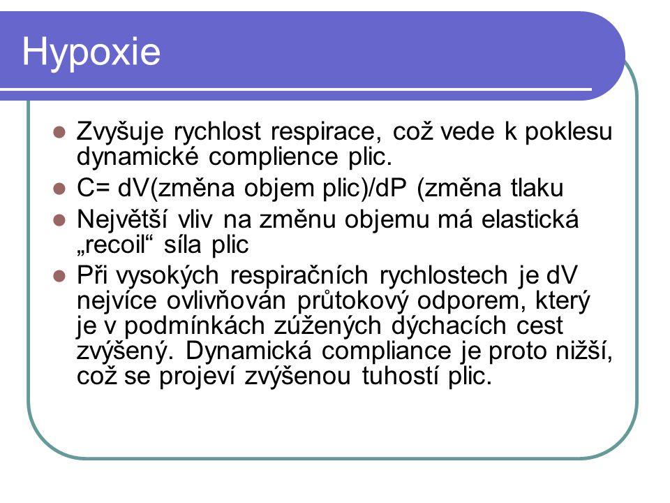 Hypoxie Zvyšuje rychlost respirace, což vede k poklesu dynamické complience plic. C= dV(změna objem plic)/dP (změna tlaku.