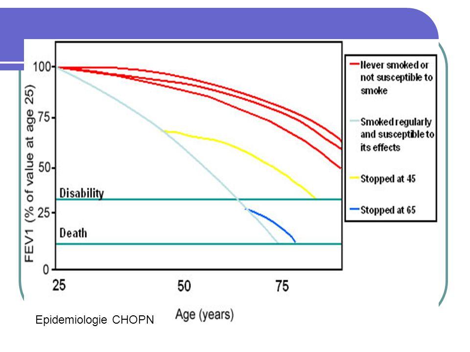 Epidemiologie CHOPN