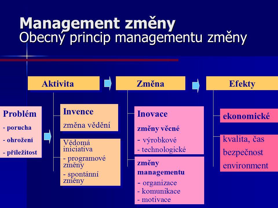Management změny Obecný princip managementu změny