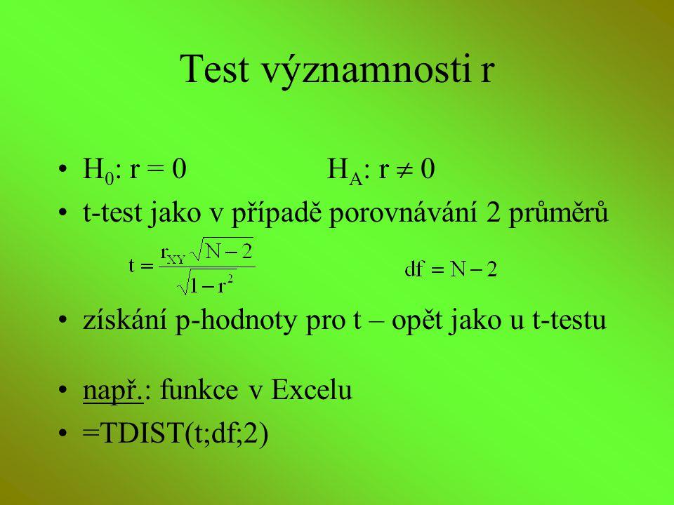 Test významnosti r H0: r = 0 HA: r  0
