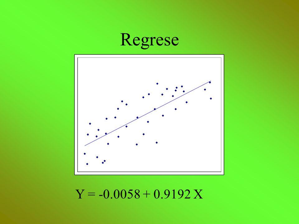 Regrese Y = -0.0058 + 0.9192 X