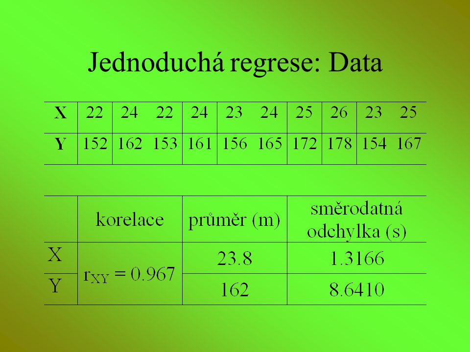 Jednoduchá regrese: Data