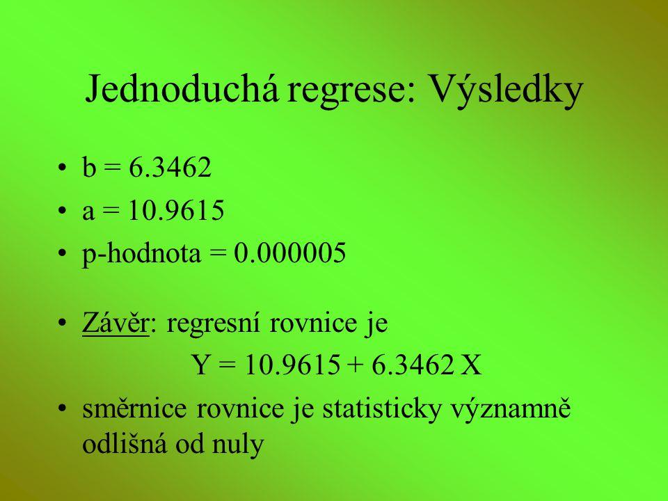 Jednoduchá regrese: Výsledky