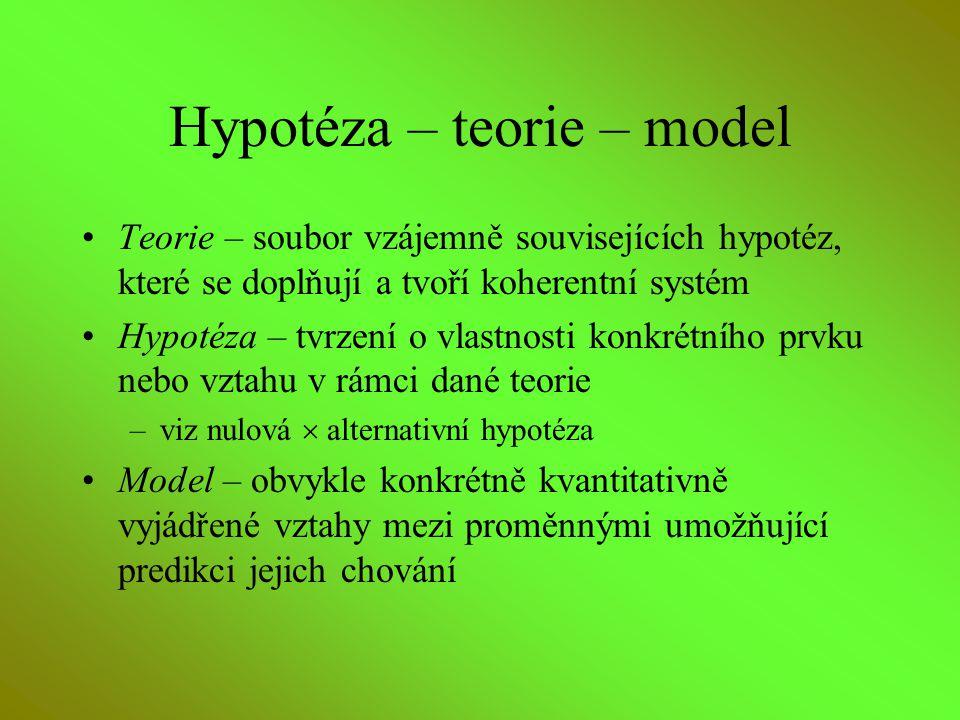 Hypotéza – teorie – model