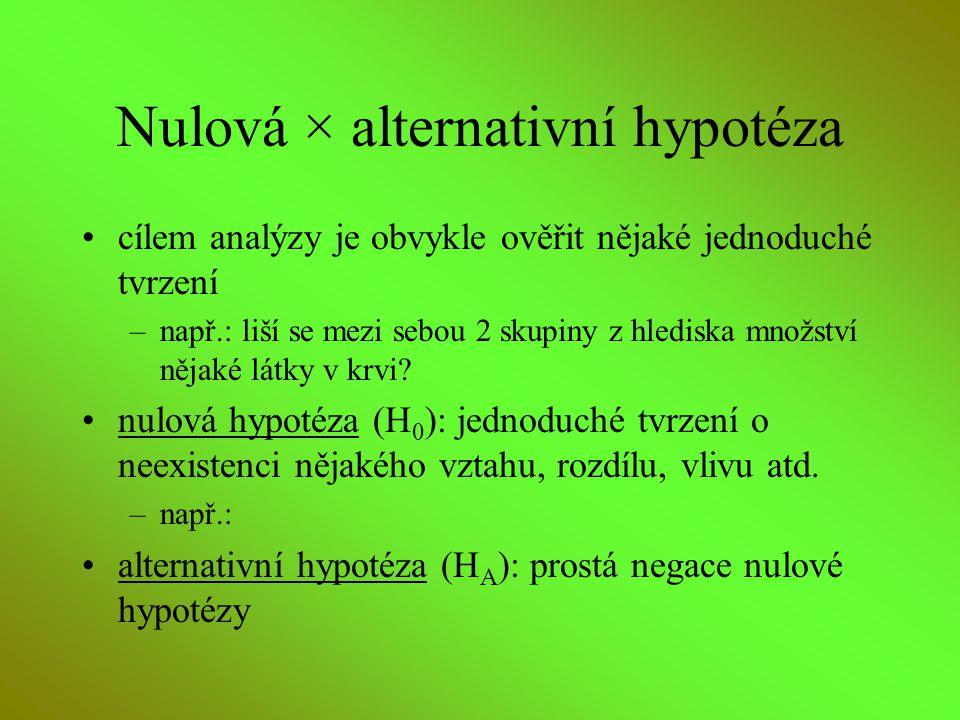 Nulová × alternativní hypotéza