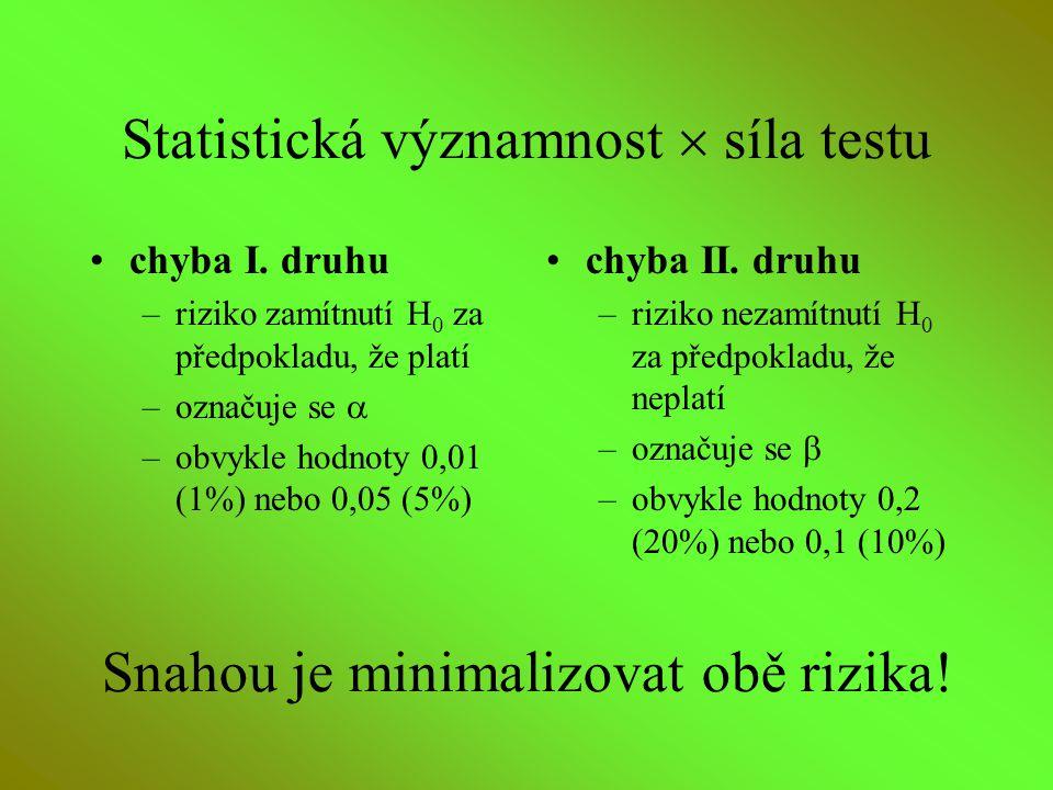Statistická významnost  síla testu