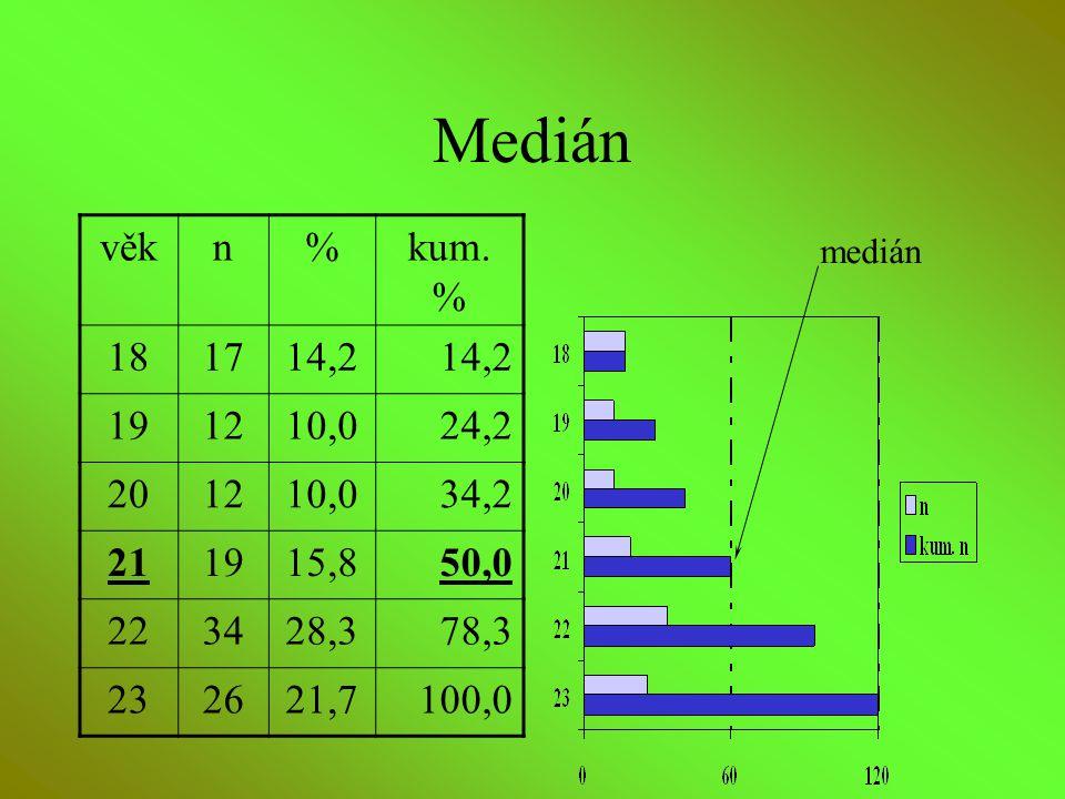 Medián věk. n. % kum. % 18. 17. 14,2. 19. 12. 10,0. 24,2. 20. 34,2. 21. 15,8. 50,0. 22.
