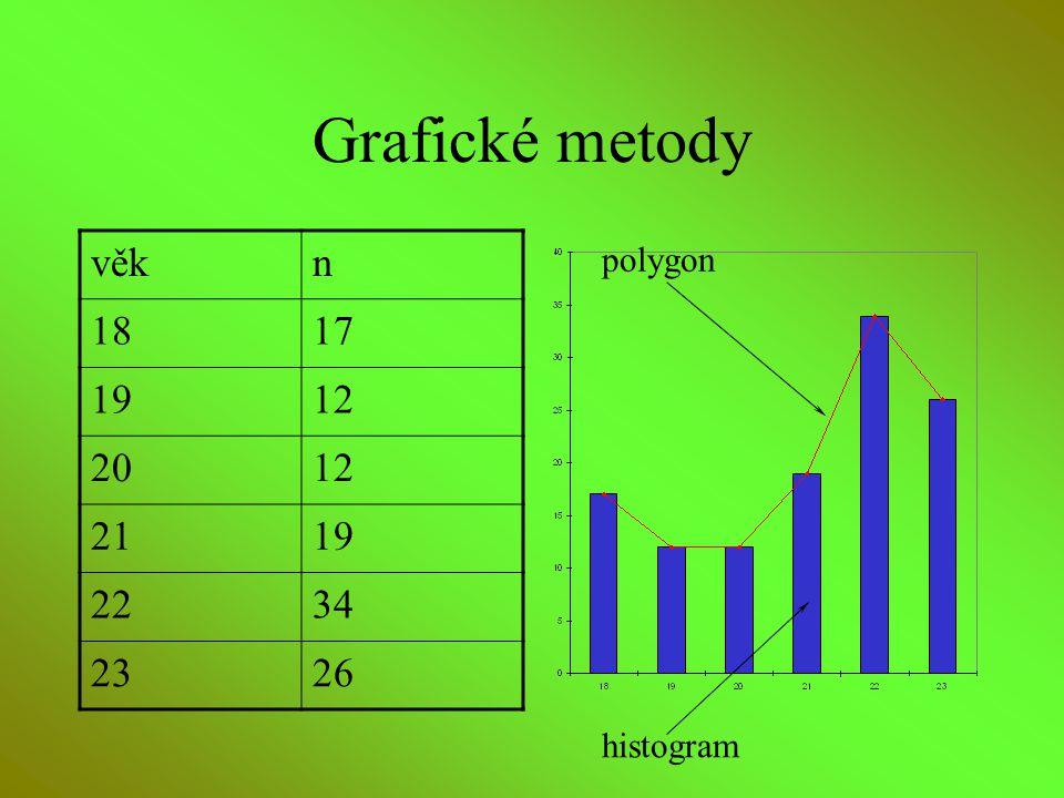 Grafické metody věk n 18 17 19 12 20 21 22 34 23 26 polygon histogram