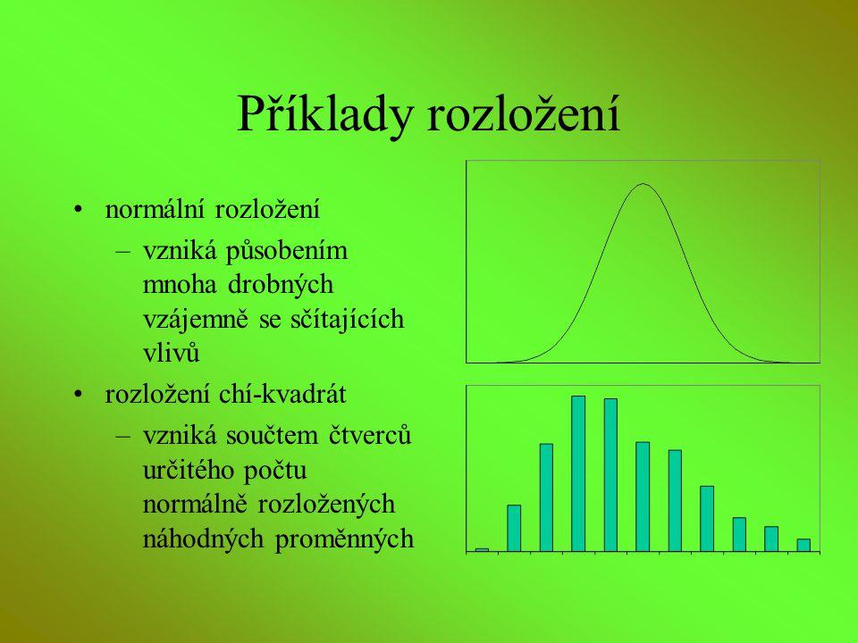 Příklady rozložení normální rozložení