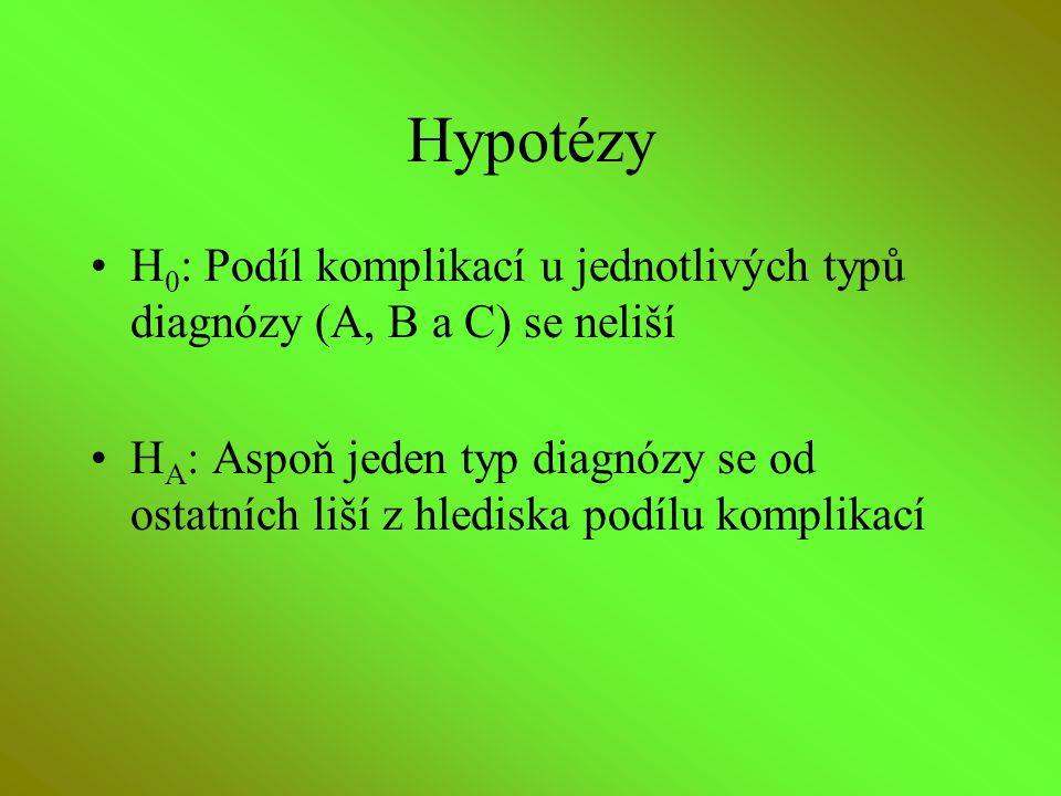 Hypotézy H0: Podíl komplikací u jednotlivých typů diagnózy (A, B a C) se neliší.