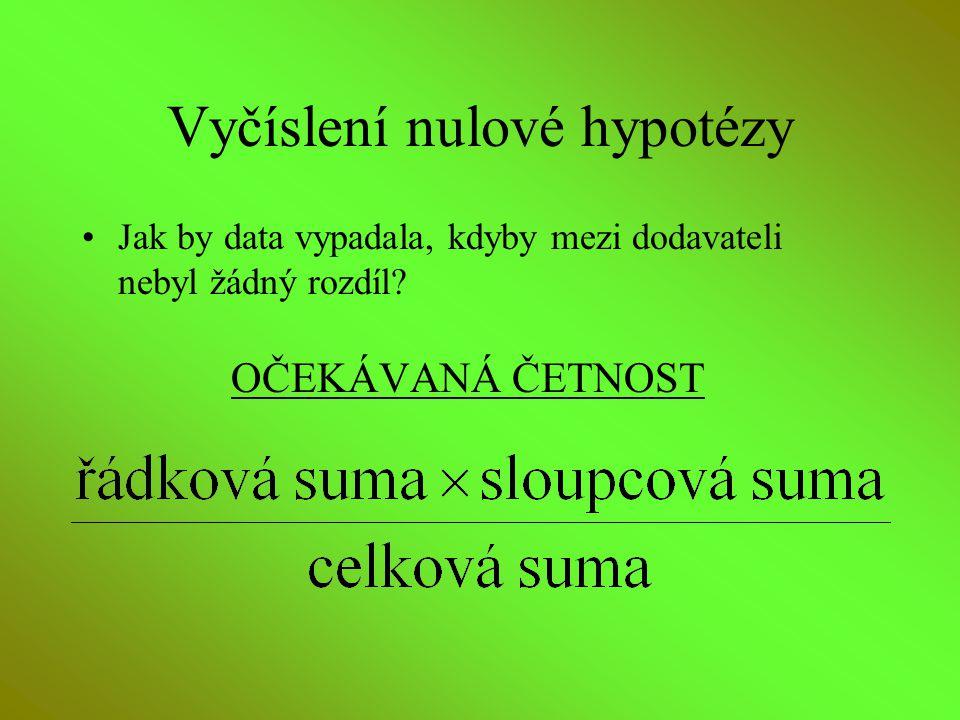 Vyčíslení nulové hypotézy