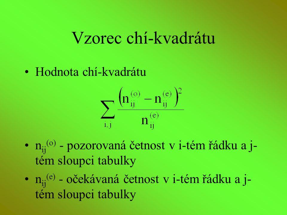 Vzorec chí-kvadrátu Hodnota chí-kvadrátu