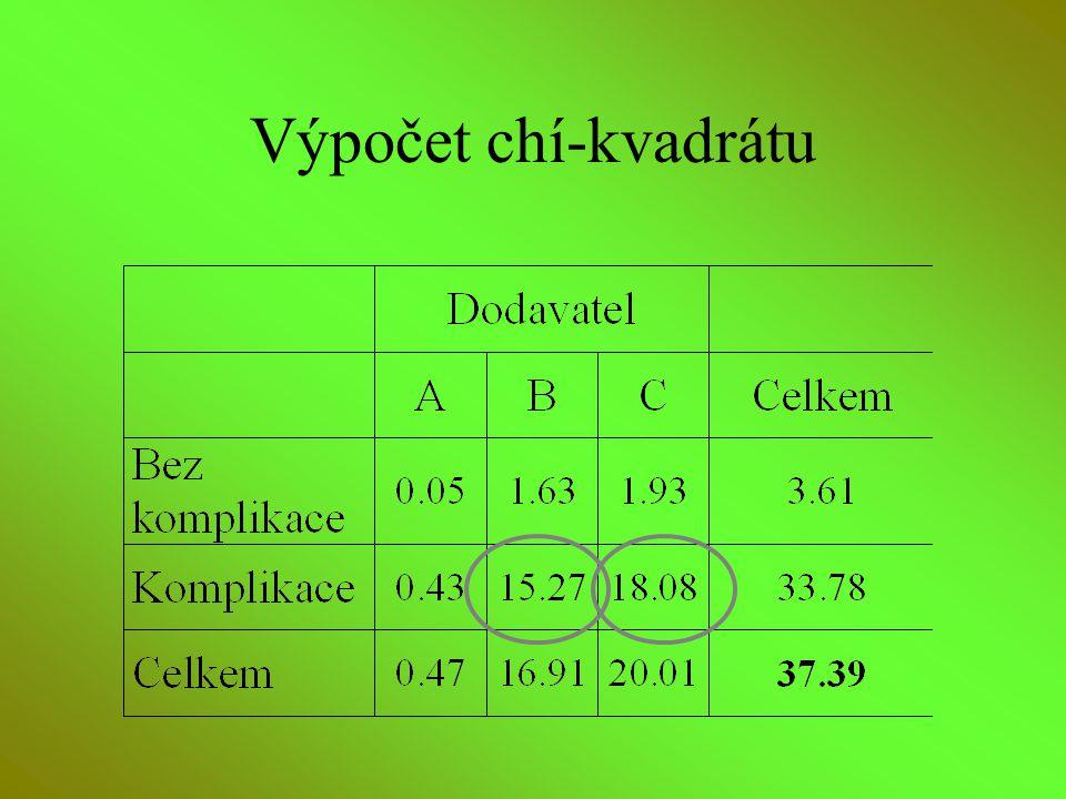 Výpočet chí-kvadrátu