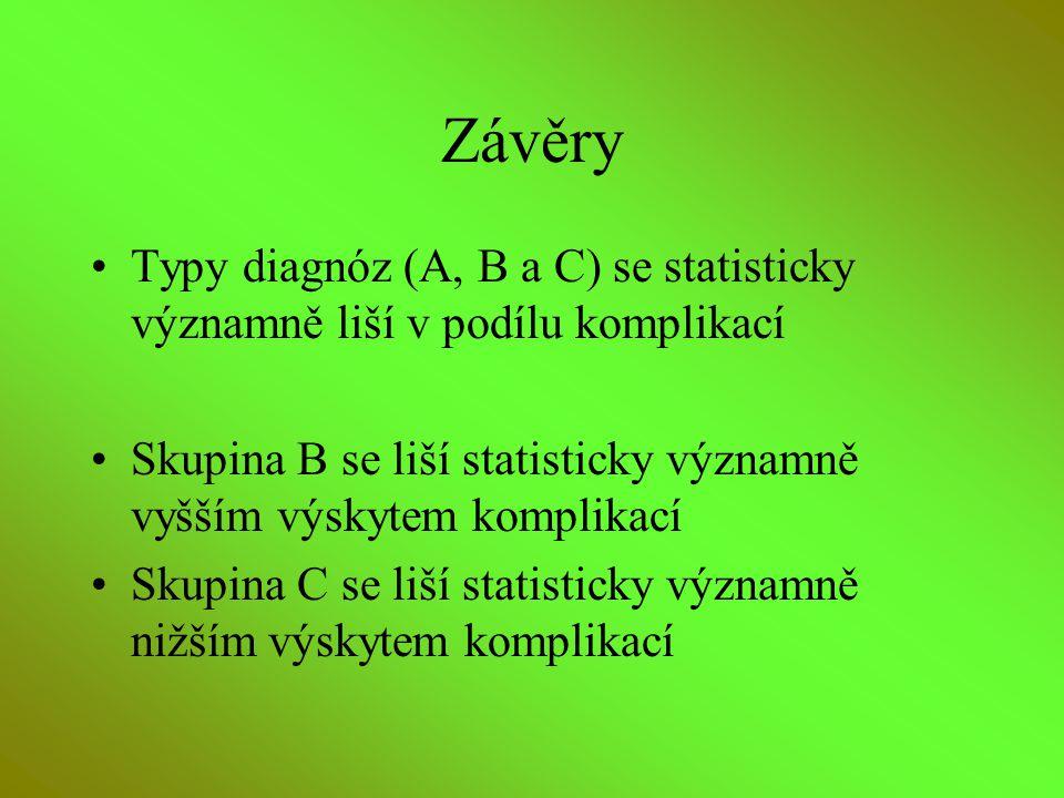 Závěry Typy diagnóz (A, B a C) se statisticky významně liší v podílu komplikací. Skupina B se liší statisticky významně vyšším výskytem komplikací.