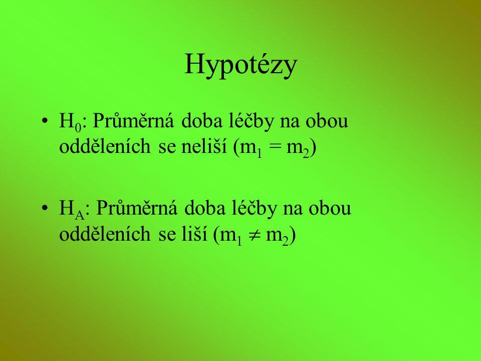 Hypotézy H0: Průměrná doba léčby na obou odděleních se neliší (m1 = m2) HA: Průměrná doba léčby na obou odděleních se liší (m1  m2)