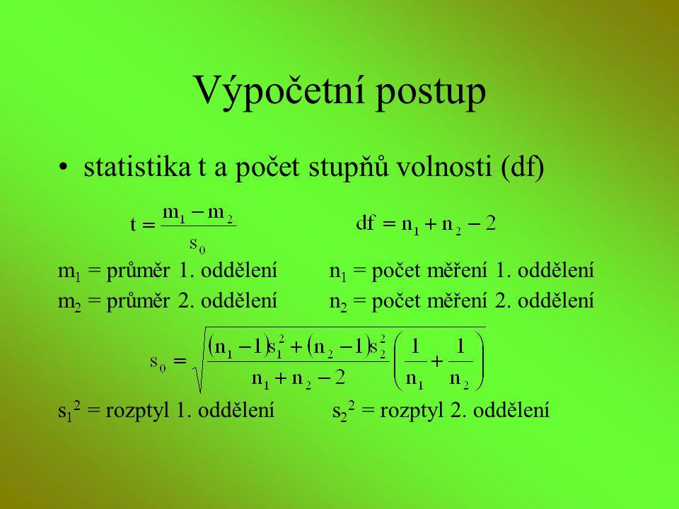 Výpočetní postup statistika t a počet stupňů volnosti (df)