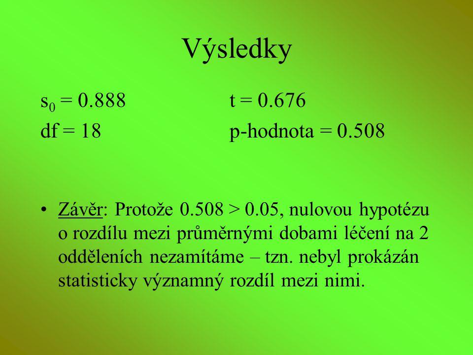 Výsledky s0 = 0.888 t = 0.676 df = 18 p-hodnota = 0.508