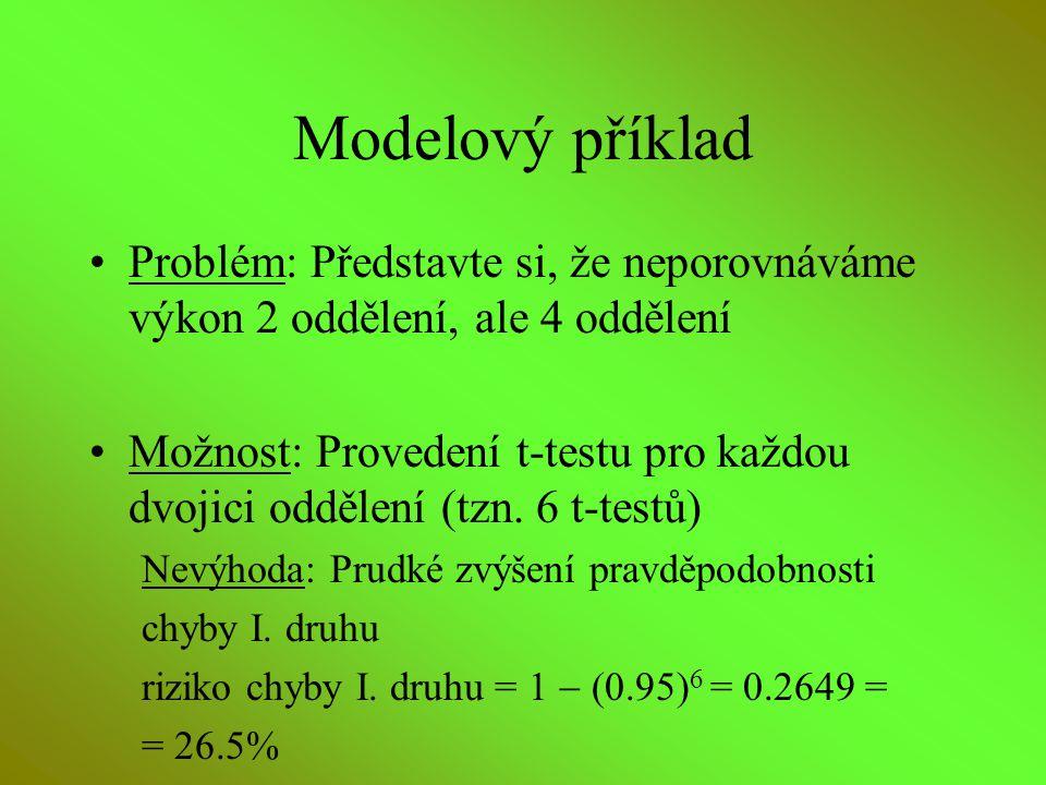 Modelový příklad Problém: Představte si, že neporovnáváme výkon 2 oddělení, ale 4 oddělení.