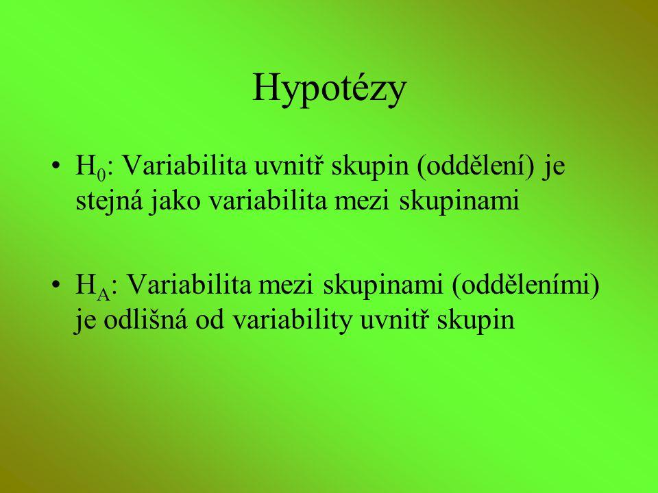 Hypotézy H0: Variabilita uvnitř skupin (oddělení) je stejná jako variabilita mezi skupinami.