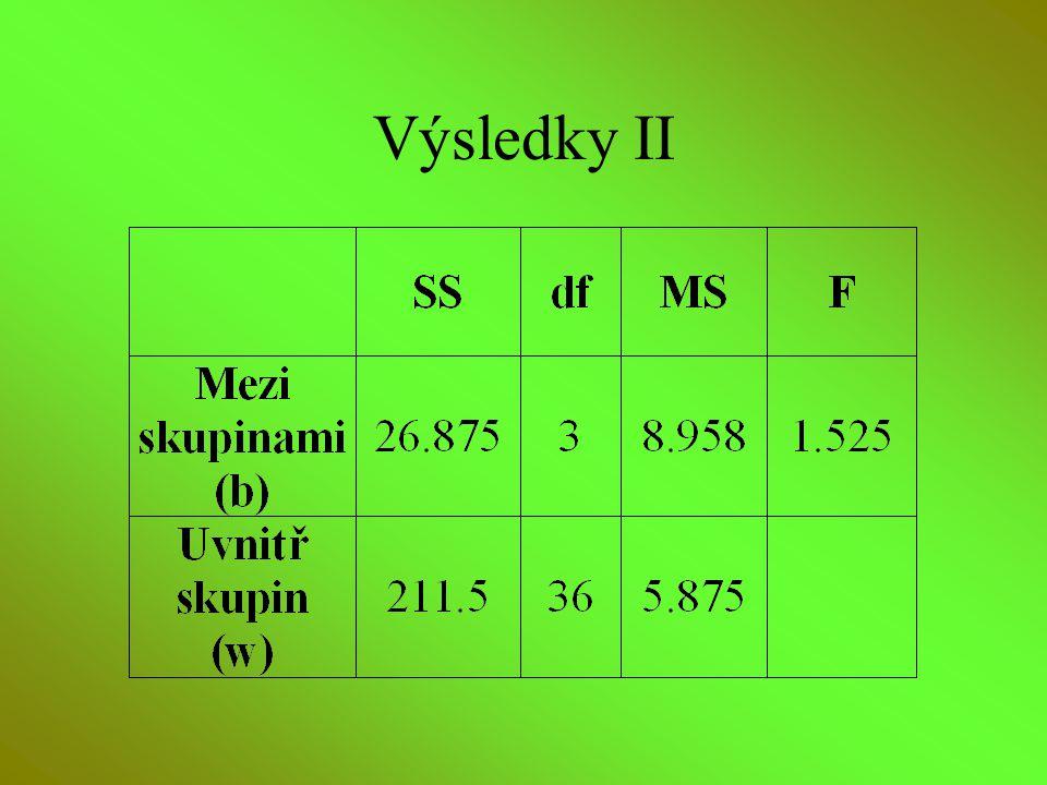 Výsledky II