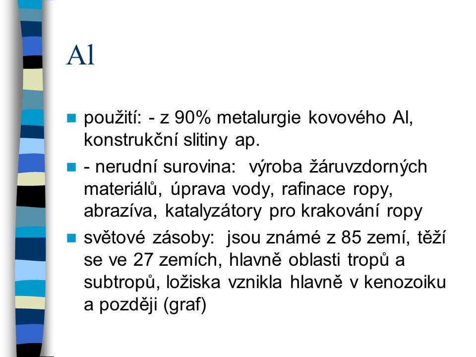 Al použití: - z 90% metalurgie kovového Al, konstrukční slitiny ap.