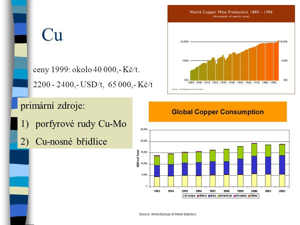 Cu primární zdroje: porfyrové rudy Cu-Mo Cu-nosné břidlice