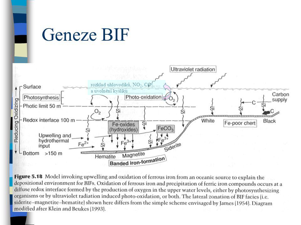 Geneze BIF rozklad uhlovodíků, NO2, CO2, … a uvolnění kyslíku