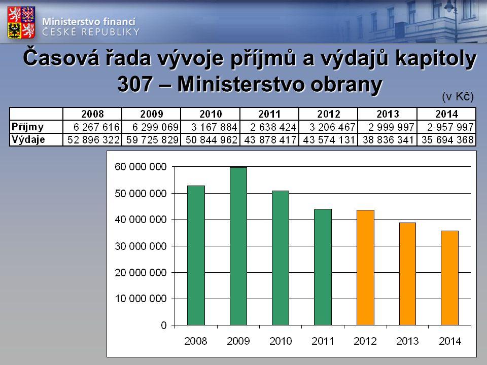 Časová řada vývoje příjmů a výdajů kapitoly 307 – Ministerstvo obrany