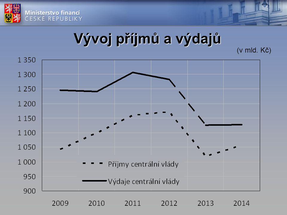 Vývoj příjmů a výdajů (v mld. Kč)