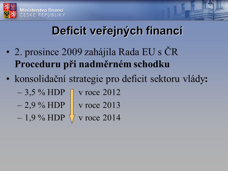 Deficit veřejných financí