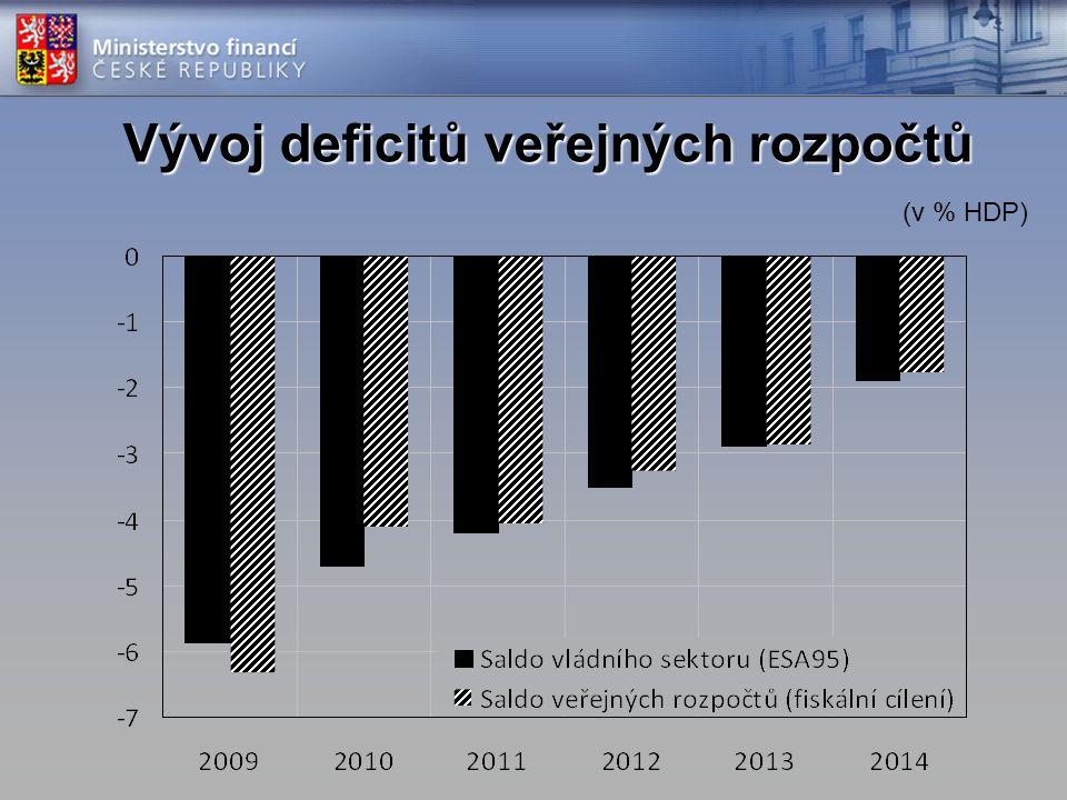 Vývoj deficitů veřejných rozpočtů