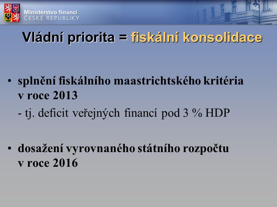 Vládní priorita = fiskální konsolidace